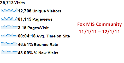FOX MIS Community Statistics December 2011