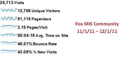 FOX MIS Community Statistics December 2011