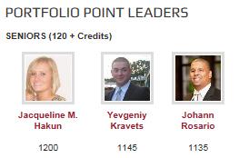 portfolio leaderboard