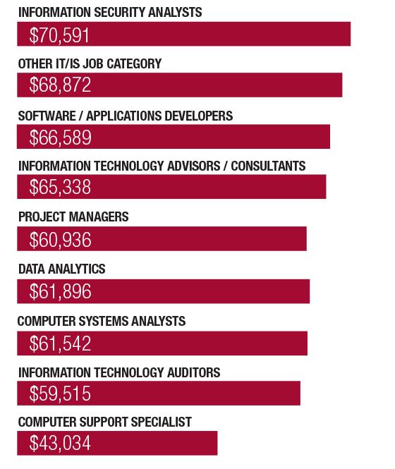 IS Jobs