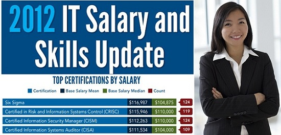 2012 it salary — information technology auditing and cyber security, Cephalic Vein