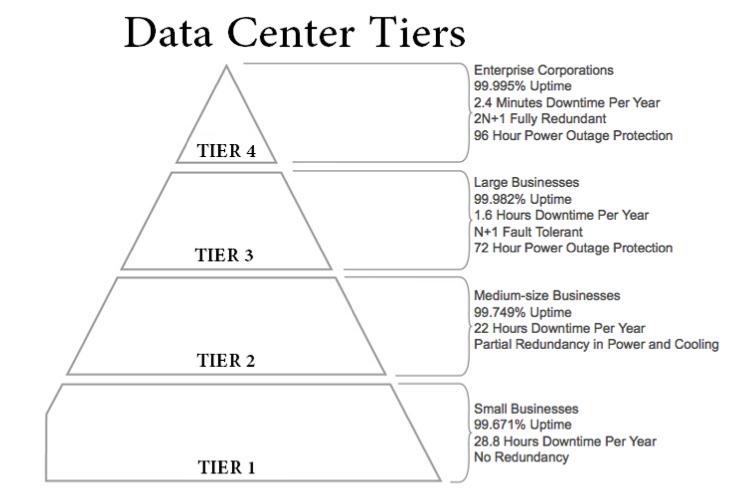 Tier iii data center lauren snyder for Architecture 1 tiers