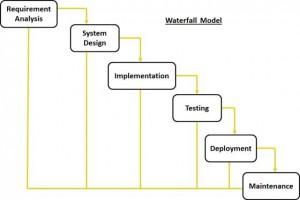 sdlc_waterfall_model