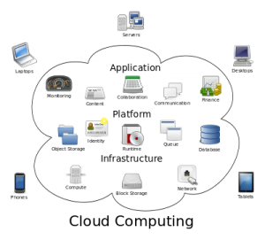 400px-Cloud_computing