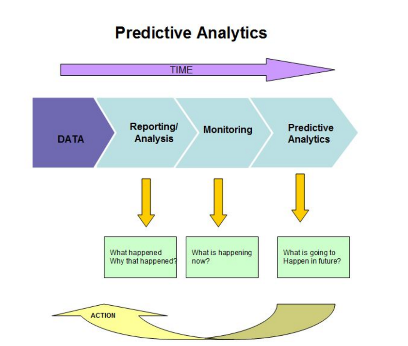 explain the concept of modeling how does a model describe known data and predict future data how do  Predictive analytics  for example, a model can predict the likelihood that a patient presenting a certain set of symptoms is actually suffering a heart attack, helping  building, testing and refining these models require data that describes 1) what's known at the time a prediction needs to be made, and 2) the eventual.